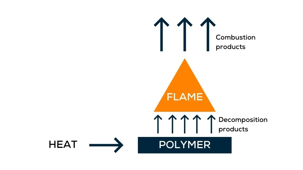 Diagram showing combustion and smoke formation process. Heat pointing to polymer material resulting in decomposition products. This leads to flame and combustion products.